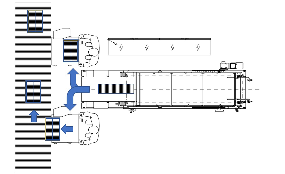 Left and / or right at the end of a production line, for manual packing of produced products.